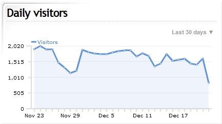 http://wlodb.com/files/december_stats.jpg