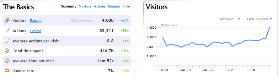 http://wlodb.com/files/visitors_7-13-2010.PNG